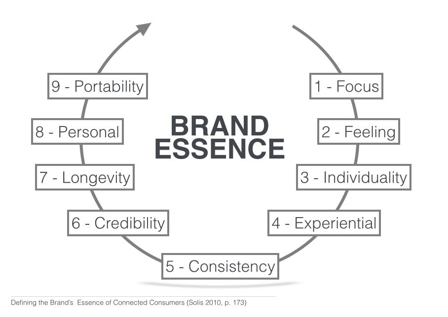 How to write brand essence