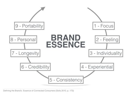 Brand Essence circle