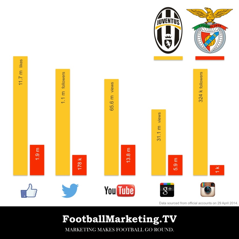 Juventus vs. Benfica: The Social Media Comparison