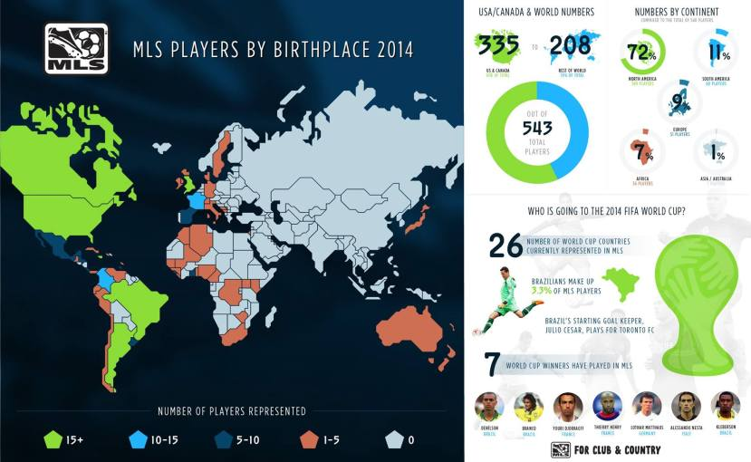 MLS football players by birth place in 2014