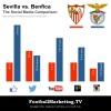 Sevilla FC vs SL Benfica: The Social Media Comparison