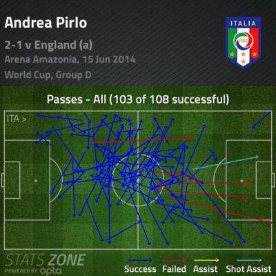 Pirlo passes vs England