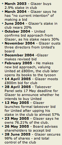 Timeline of the Manchester United takeover