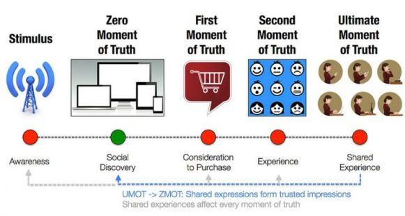 The Zero and Ultimate Moment of Truth (ZMOT + UMOT)