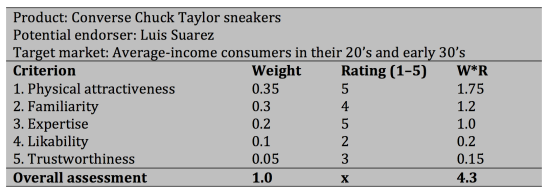 Model for preliminary evaluation of prospective endorsers in football: A ficticious «Luis Suarez goes Converse» example