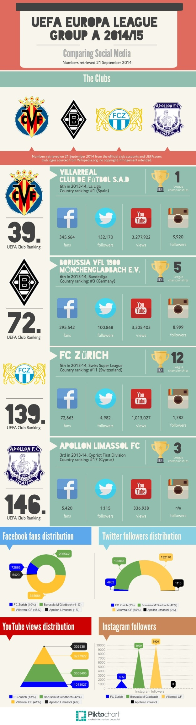 UEFA Europa League 2014/15 Group A infographic