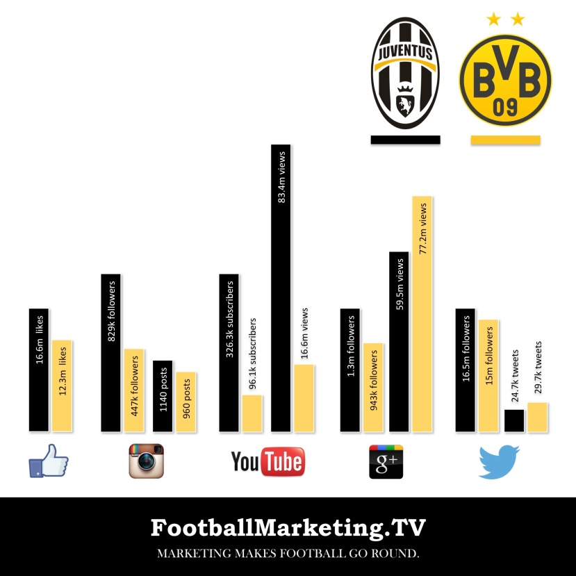 Juventus vs BVB - social media comparison