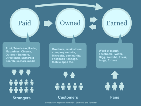 Paid, Owned, Earned Media Infographic