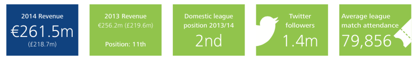 Borussia Dortmund: Deloitte Football Money League 2015