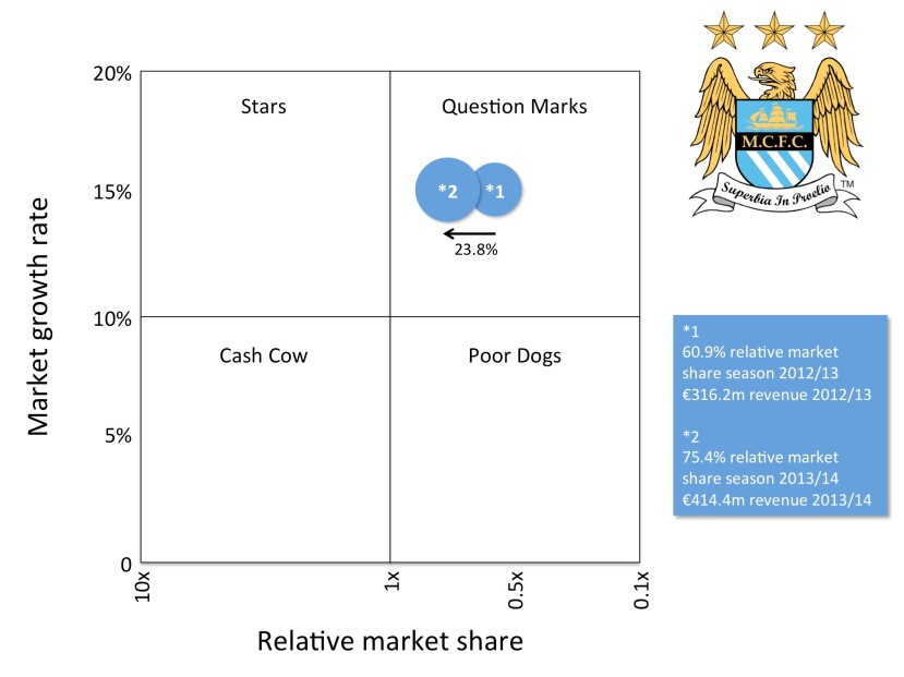 MCFC as a Question Mark in the BCG matrix
