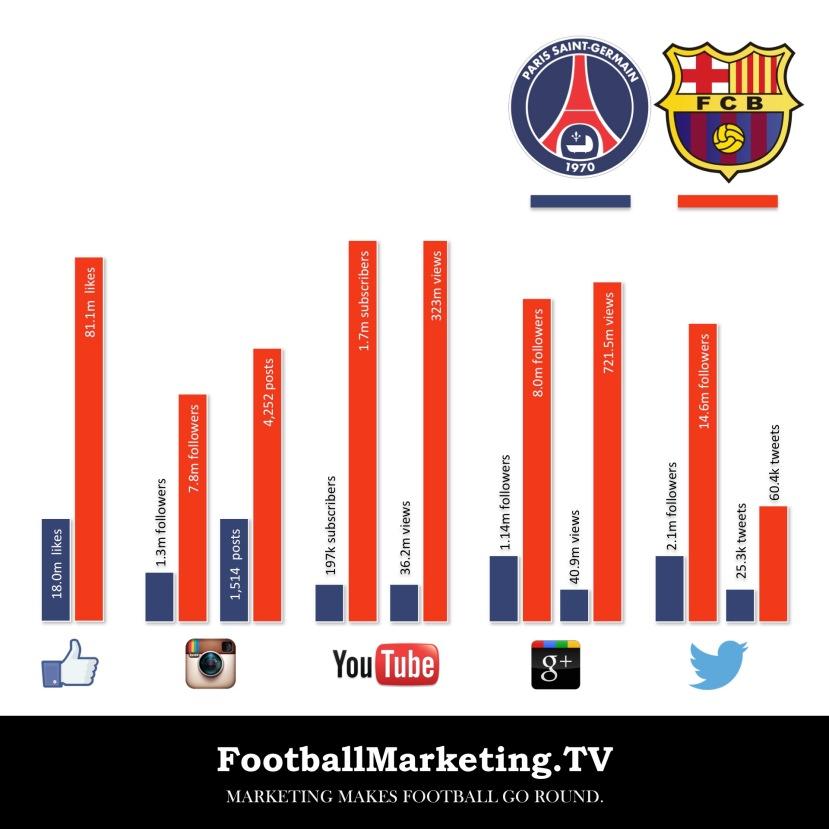 Paris Saint-Germain vs. FC Barcelona: The Social Media Comparison - no title