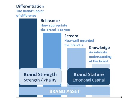 The 4 dimensions of the Brand Asset Valuator