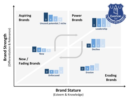 Brand Asset Valuator applied to Everton FC