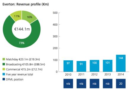 Everton FC revenue profile 2013-14