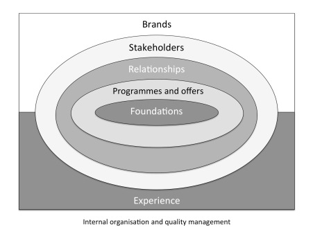 Structure of a sports organisation's experiential marketing system | Adapted from Ferrand and McCarthy (2009:94