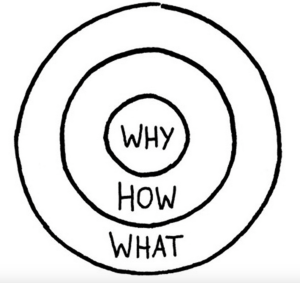 Simon Sinek Start With Why graph page 56