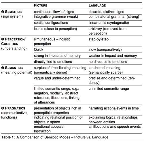 Stoeckl (2009) A Comparison of Semiotic Modes – Picture vs Language