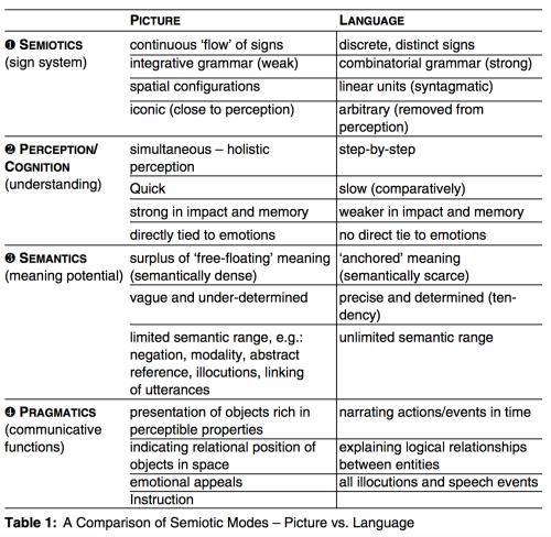 Stoeckl (2009) A Comparison of Semiotic Modes – Picture vs Language