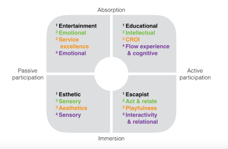 The Four Realms of an Experience (no title)