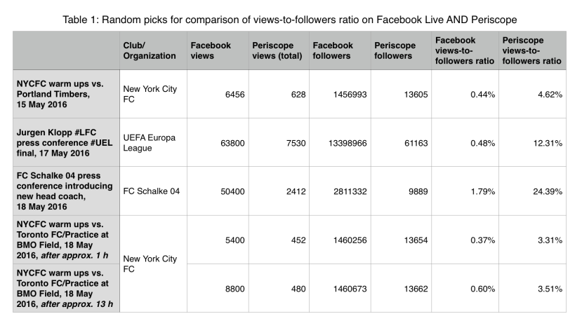 Table 1: Random picks for comparison of views-to-followers ratio on Facebook Live AND Periscope