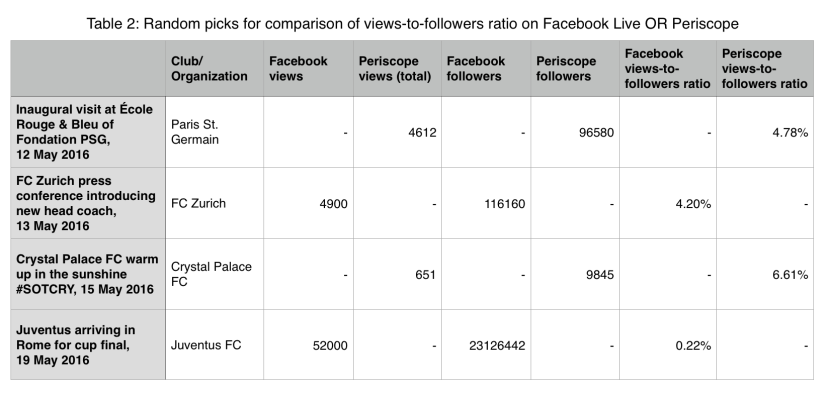 Table 2: Random picks for comparison of views-to-followers ratio on Facebook Live OR Periscope