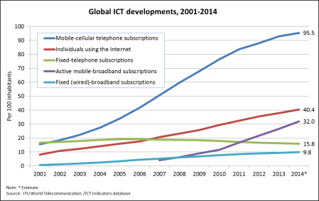 Global ICT Developments 2001-2014. ITU Statistics Database