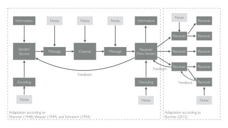 Mereu (2016 ) Adaptation of Shannon-Weaver Communication Model for Social Media