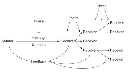 Burcher (2012, p. 18) The Shannon-Weaver model revisited