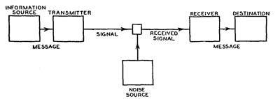 Shannon (1948, p. 7) Schematic diagram of a general communication system